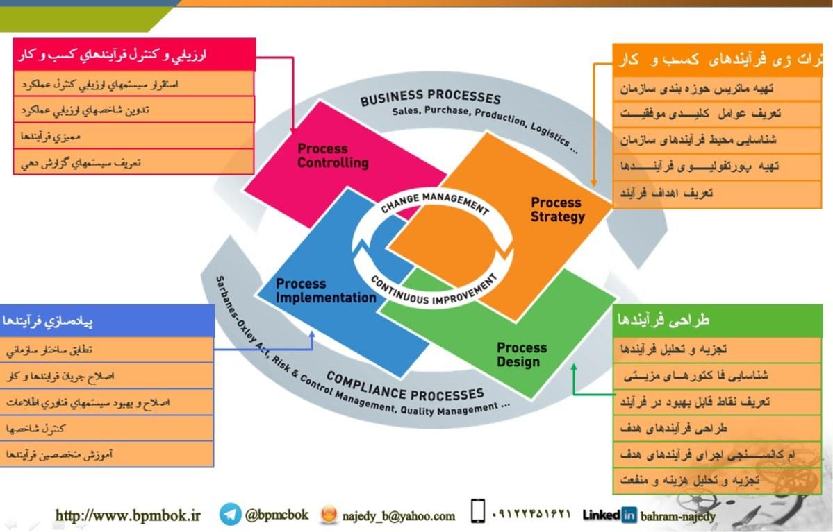 چرخه عمر مدیریت فرآیندهای سازمان