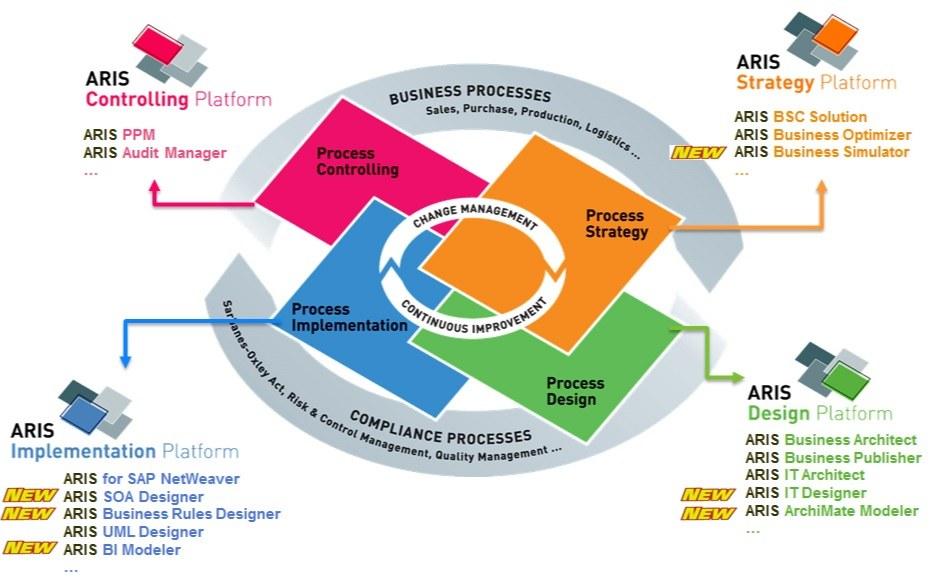 نرم افزارهای کاربردی در چرخه عمر مدیریت فرآیندهای سازمان