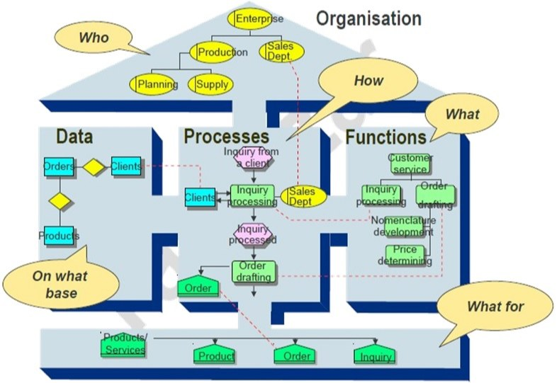 مدیریت فرآیندهای سازمان BPM و معماری بنگاه EA