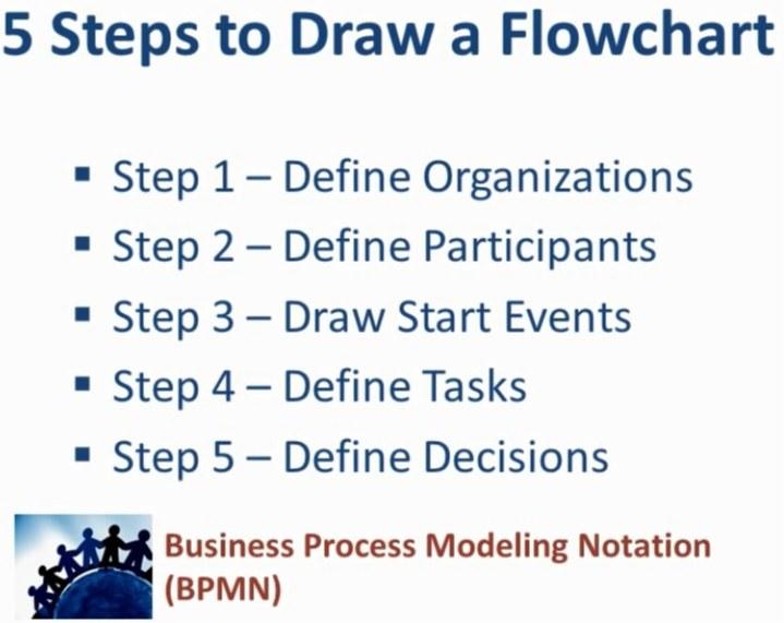 گامهای اصلی مدلسازی فرآیندهای سازمان
