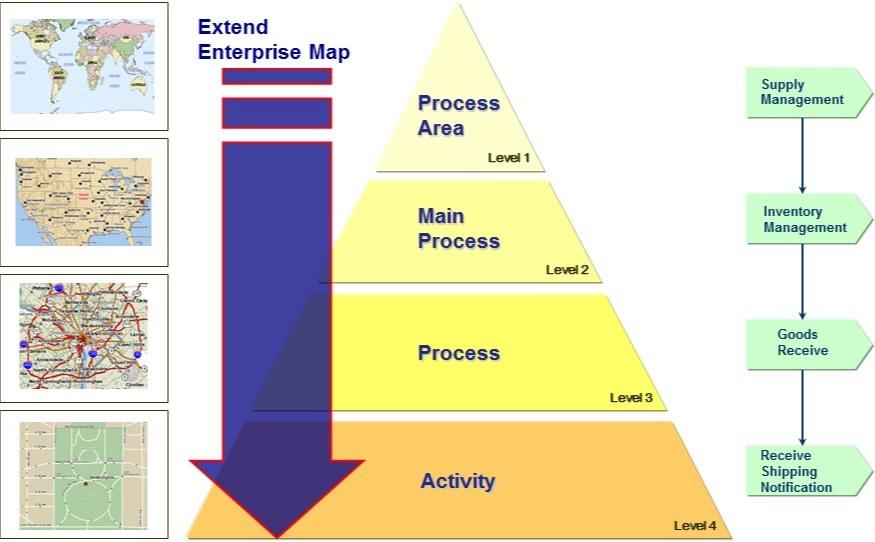مدلهای مرجع فرآیندهای کسب و کار