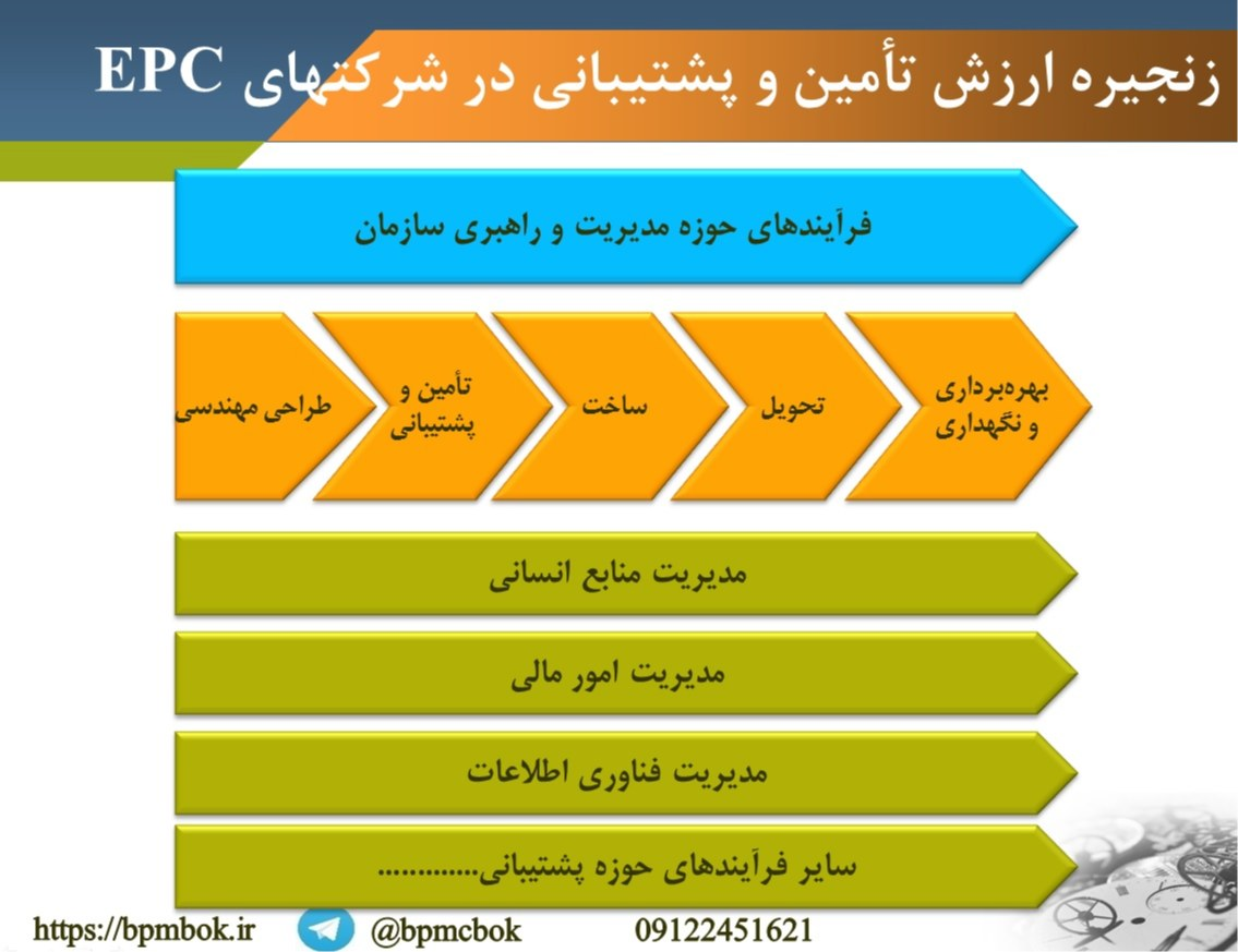 زنجیره ارزش تأمین و لجستیک در شرکتهای EPC