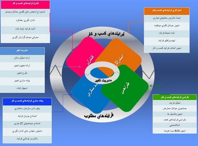 چرخه عمر مدیریت فرآیندهای کسب و  کار