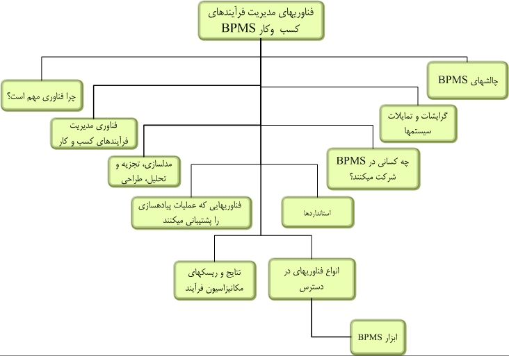 فناوريهاي مورد استفاده در مديريت فرآيندهاي سازمان-BPM Technologies