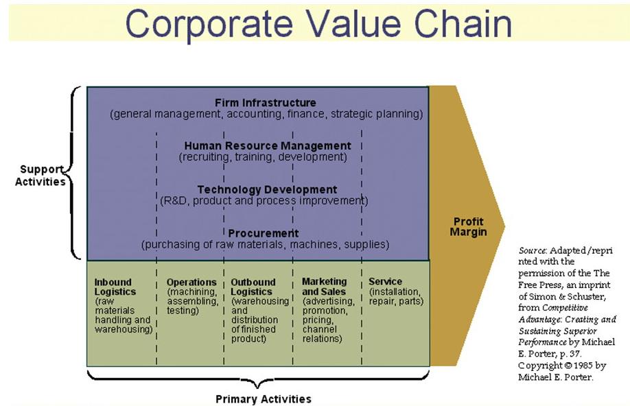زنجیره ارزش فرآیندهای سازمان-Value Chain