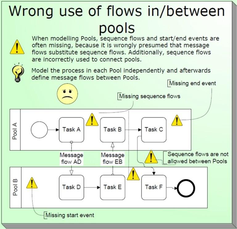 1-عدم استفاده صحیح از بردارهای ارتباطی