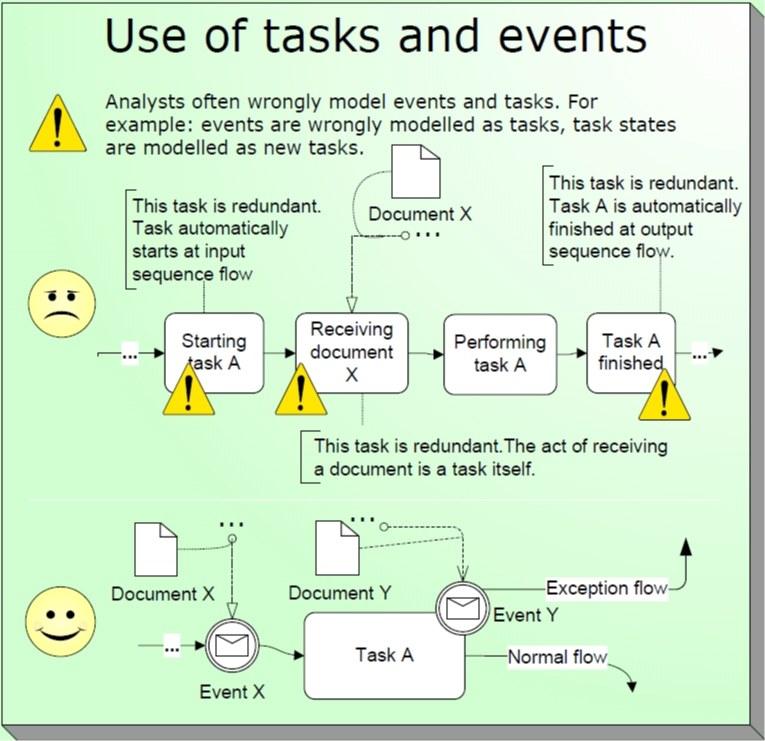 2-عدم استفاده صحیح فعالیتها و رخدادها