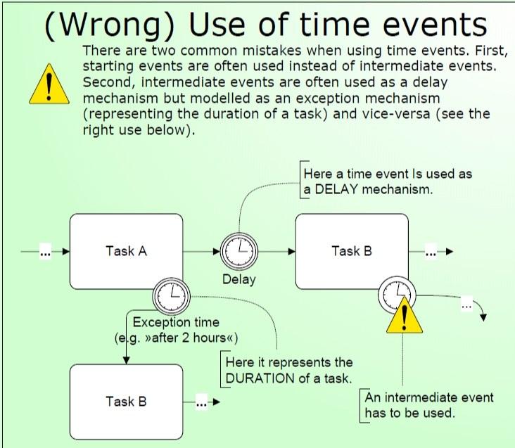 3-استفاده نامناسب از رخداد زمان
