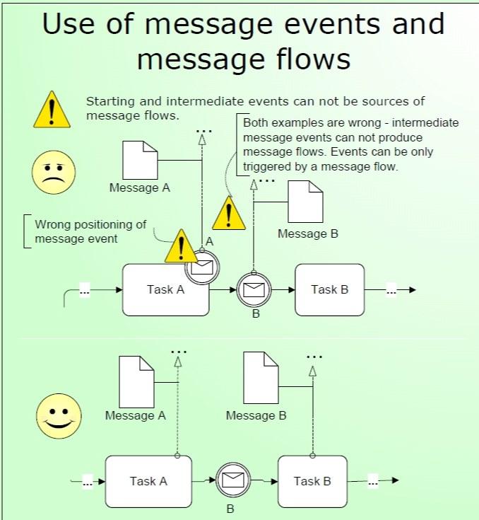 4-استفاده نامناسب از رخداد پیغام