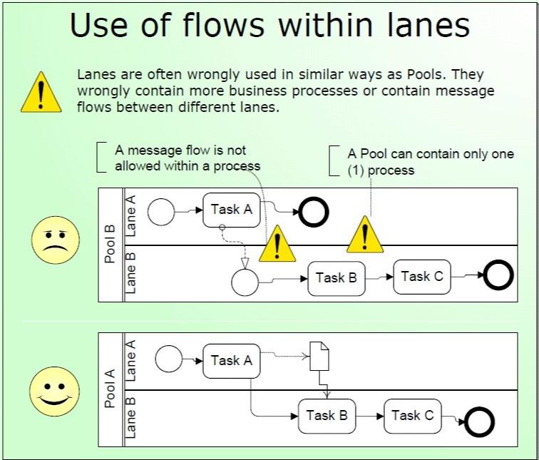 5-استفاده نادرست از بردارهای ارتباطی رلهای یک فرآیند