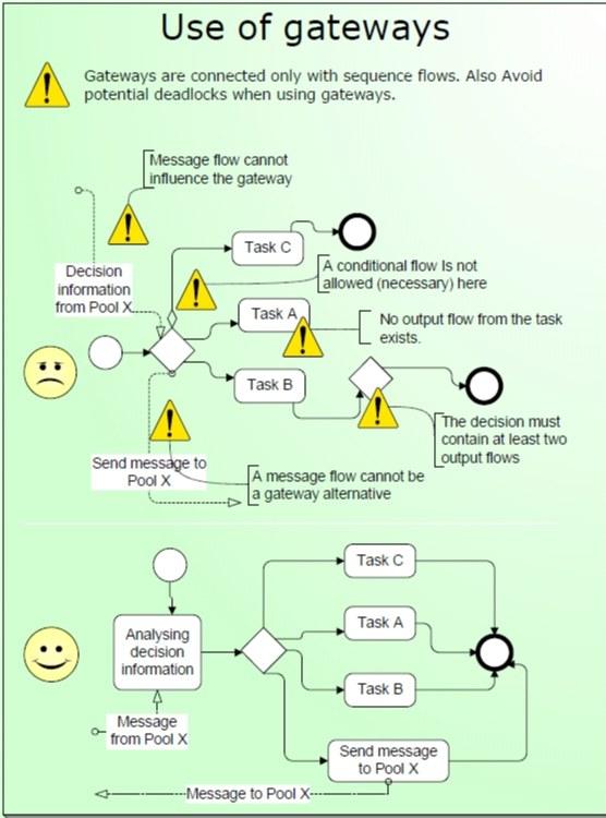 7-برخی اشتباهات مدلسازی در گیتهای تصمیم